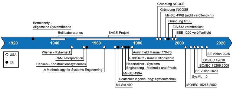 Historie Systems Engineering